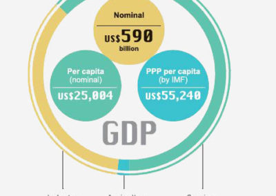 graf GDP Taiwanu
